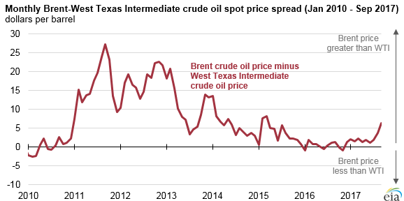 graph of monthly Brent-WTI crude oil spot price spread, as explained in the article text