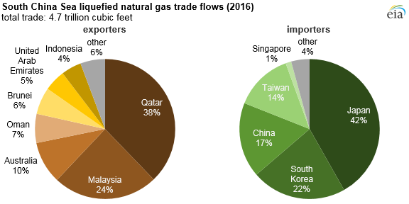 graph of South China Sea LNG trade flows by importing and exporting country, as explained in the article text