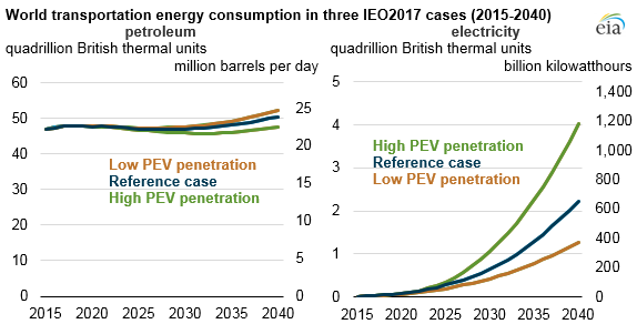 graph of world transportation energy consumption in three IEO cases, as explained in the article text