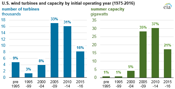 graph of U.S. wind turbines and capacity by initial operating year, as explained in the article text