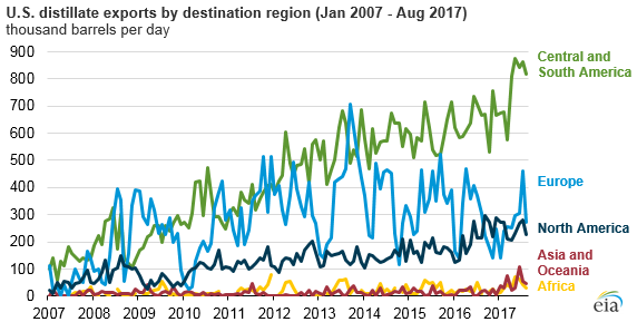 graph of U.S. distillate exports by destination region, as explained in the article text