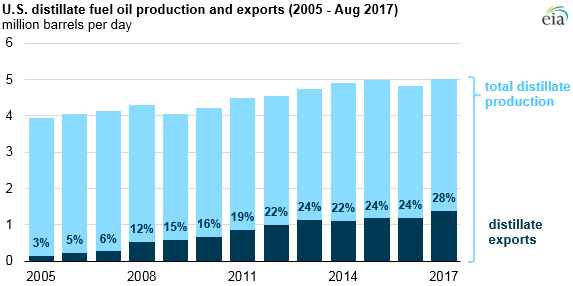 graph of U.S. distillate fuel oil production and exports, as explained in the article text