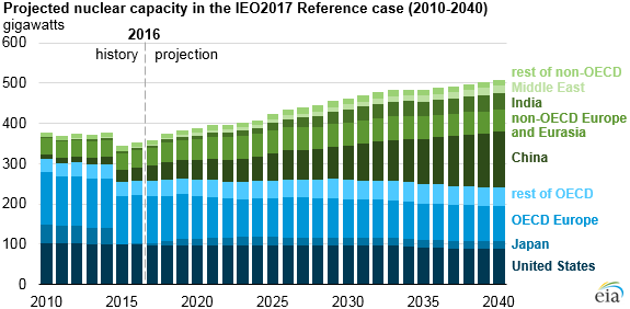 graph of projected nuclear capacity in the IEO2017 reference case, as explained in the article text