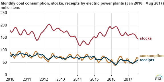 graph of monthly coal consumption, stocks, and receipts by electricity plants, as explained in the article text