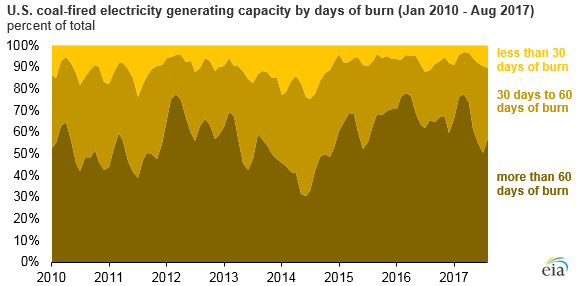 graph of U.S. coal-fired electricity generating capacity by days of burn, as explained in the article text