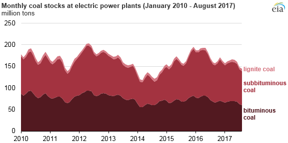Coal stockpiles at US power plants have fallen since last year
