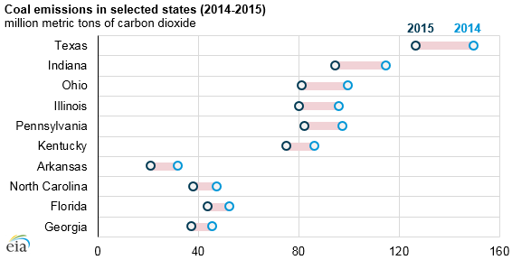 graph of coal emissions in selected states, as explained in the article text