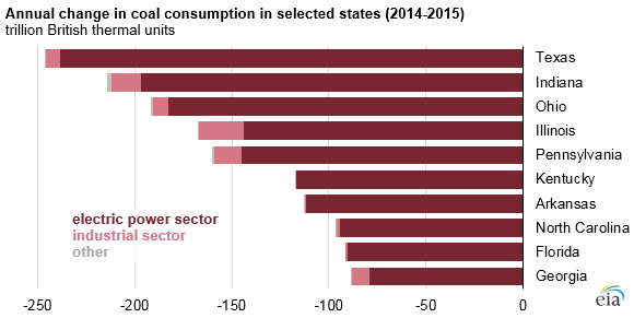 graph of annual change in coal consumption in selected states, as explained in the article text