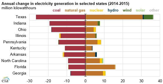 graph of annual change in electricity generation in selected states, as explained in the article text