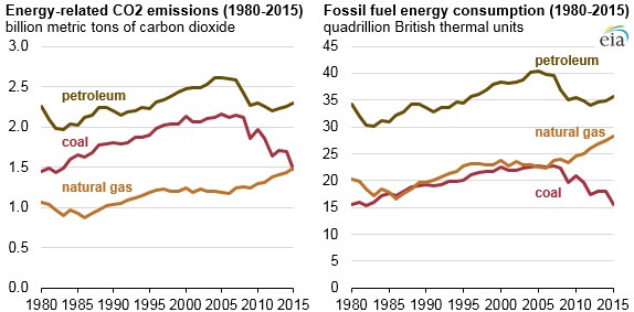 graph of energy-related co2 emissions and fossil fuel energy consumption, as explained in the article text