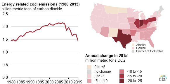 American CO2 emissions from coal fell by record amount in 2015, led by Texas and Midwest