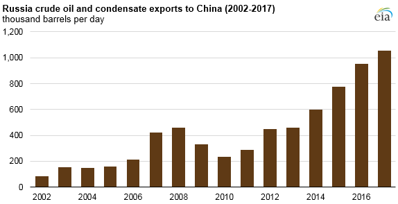 graph of Russia crude oil and condensate exports to China, as explained in the article text