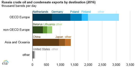 graph of Russia crude oil and condensate exports by destination, as explained in the article text