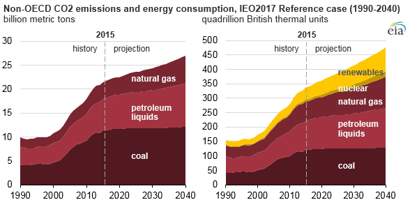 graph of non-OECD CO2 emissions and energy consumption, as explained in the article text