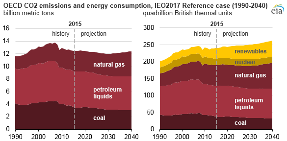 graph of OECD CO2 emissions and energy consumption, as explained in the article text