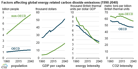 graph of factors affecting global energy-related CO2 emissions, as explained in the article text