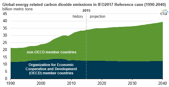 graph of global energy-related CO2 emissions in IEO2017 reference case, as explained in the article text