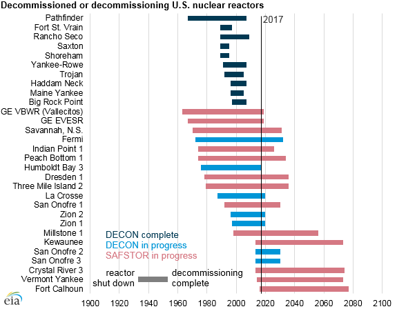 graph of decommissioned or decommissioning U.S. nuclear reactors, as explained in the article text