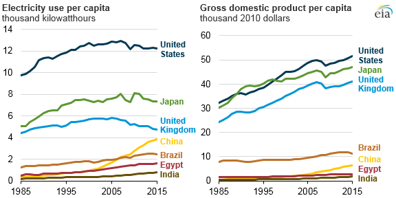 graph of electricity use and GDP per capita, as explained in the article text