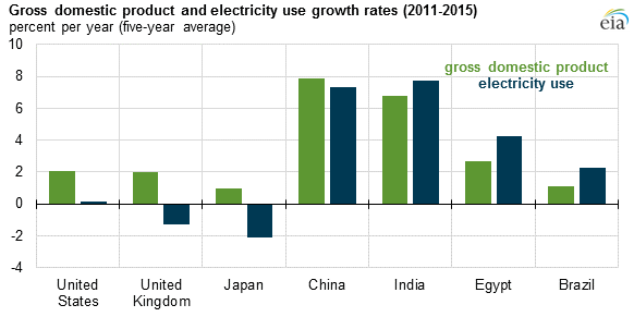 graph of GDP and electricity use growth rates, as explained in the article text