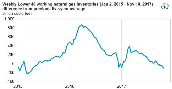 graph of weekly lower 48 working natural gas inventories difference from previous 5-year average, as explained in the article text