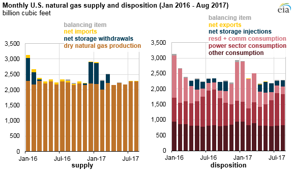graph of monthly U.S. natural gas supply and disposition, as explained in the article text