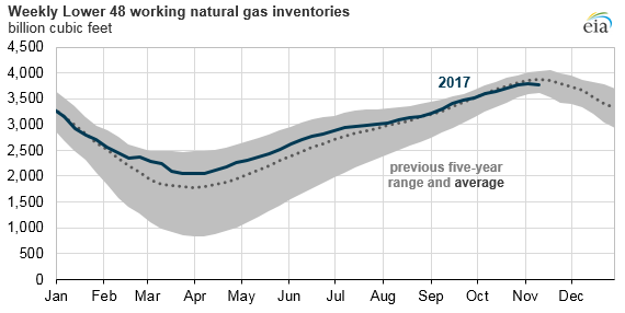 graph of weekly lower 48 working natural gas inventories, as explained in the article text
