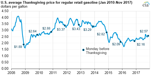 graph of U.S. average Thanksgiving price for regular retail gasoline, as explained in the article text