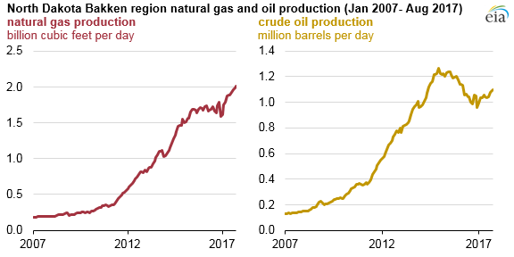 graph of North Dakota Bakken region natural gas and oil production, as explained in the article text