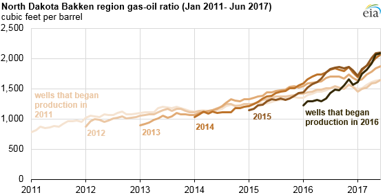 graph of North Dakota Bakken region gas-oil ratio, as explained in the article text