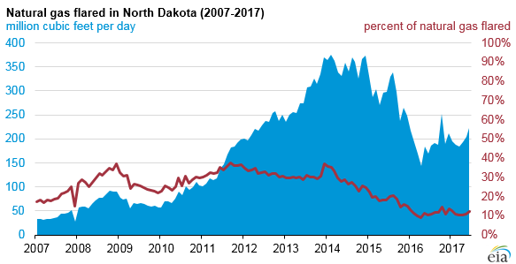 graph of natural gas flared in North Dakota, as explained in the article text