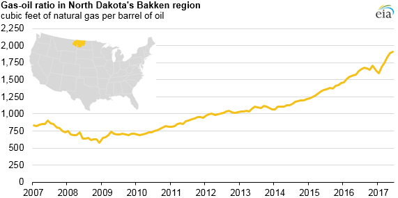graph of gas-oil ratio in North Dakota's Bakken region, as explained in the article text