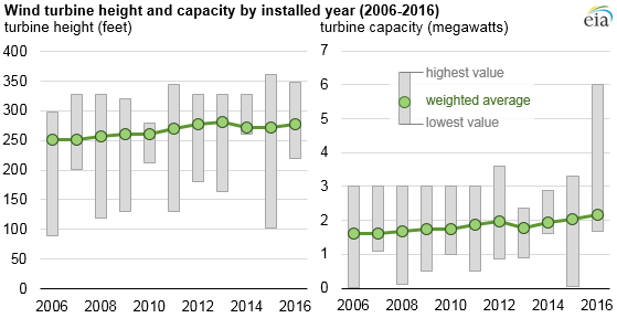 Wind turbine heights and capacities have increased over past decade