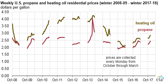graph of weekly U.S. propane and heating oil residential prices, as explained in the article text