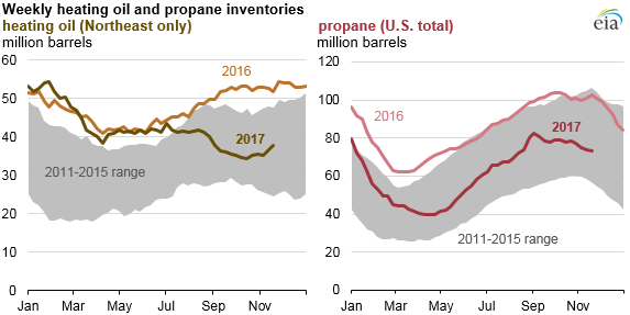 graph of weekly heating oil and propane inventories, as explained in the article text