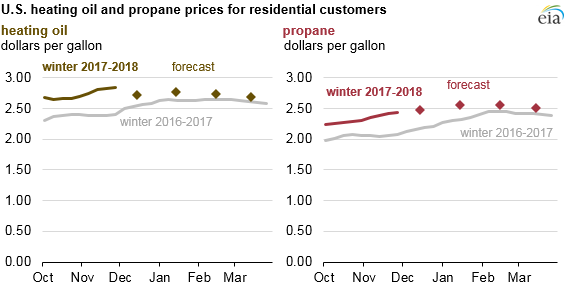 graph of U.S. heating oil and propane prices for residential customers, as explained in the article text