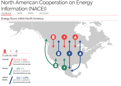 United States, Canada, and Mexico launch North American Energy