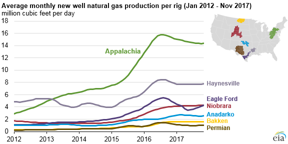 graph of average new well natural gas produciton per rig in selected regions, as explained in the article text