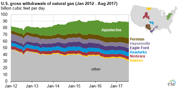 graph of natural gas gross withdrawals in selected regions, as explained in the article text