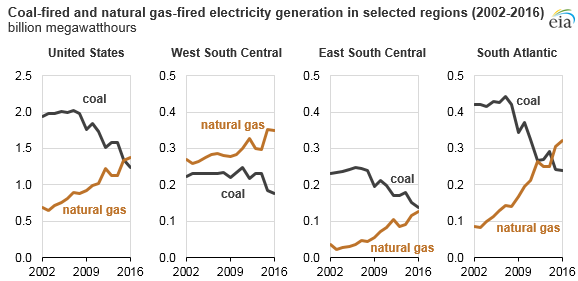 graph of coal-fired and natural gas-fired electricity generation in selected regions, as explained in the article text
