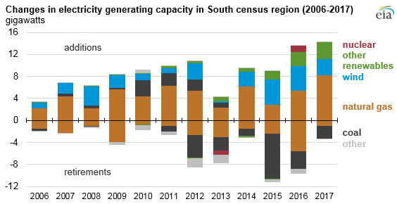graph of changes in electricity generating capacity in South census region, as explained in the article text