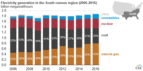 Natural gas power generation share grew for decade in Southern states  as coal declined