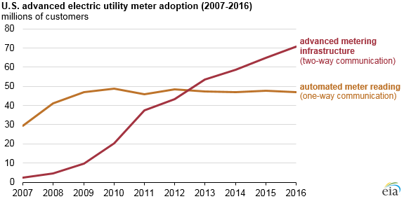 graph of U.S. advanced electric utility meter adoption, as explained in the article text
