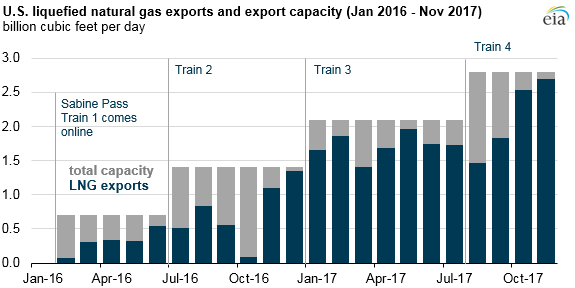graph of U.S. liquefied natural gas exports and export capacity, as explained in the article text