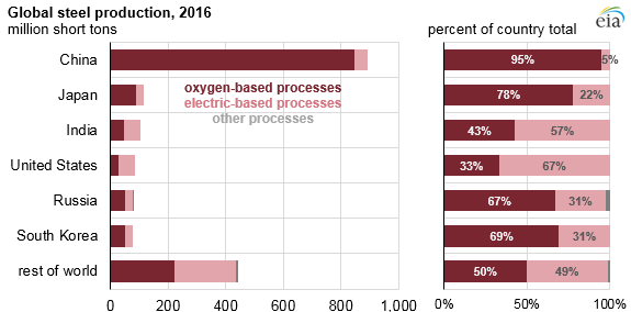 graph of global steel production, as explained in the article text