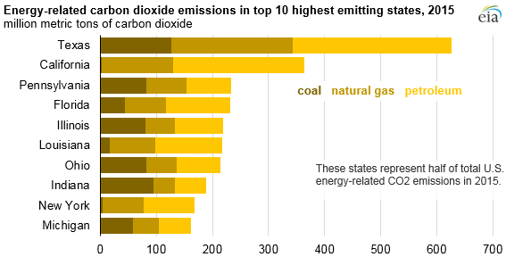 graph of energy-related carbon dioxide emissions in top 10 highest emitting states, as explained in the article text
