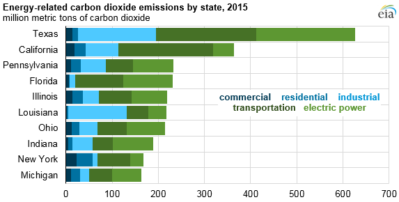 graph of energy-related carbon dioxide emissions by state, as explained in the article text