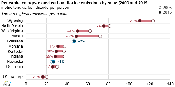 US energy-related CO2 emissions fell in most states from 2005 to 2015