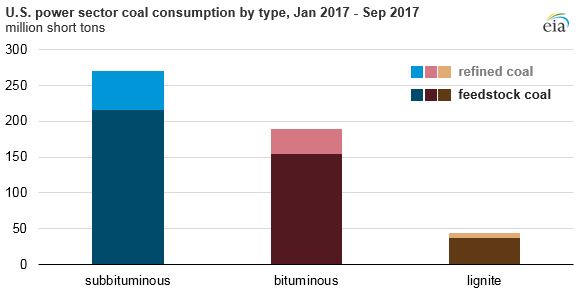 graph of U.S. power sector coal consumption, as explained in the article text