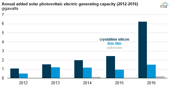 graph of annual added solar PV electric generating capacity, as explained in the article text